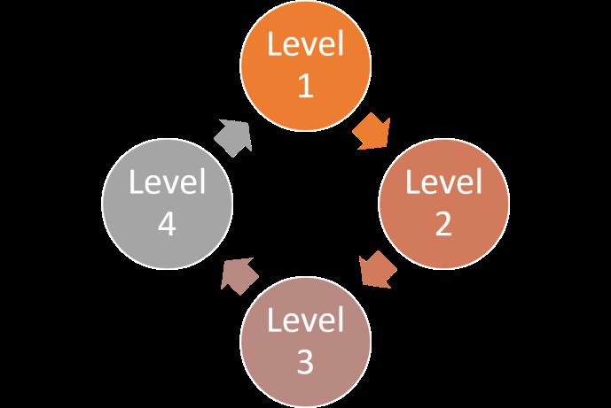 Horsemanship learning cycle